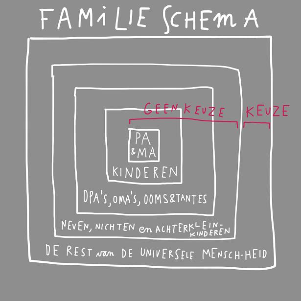 familie schema